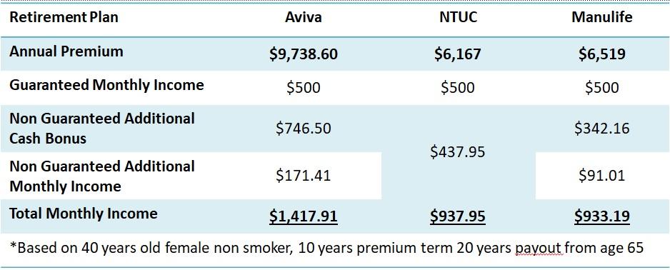 best retirement plan singapore