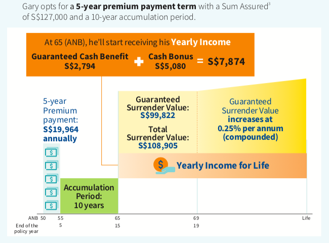 Best Lifetime Income Plan