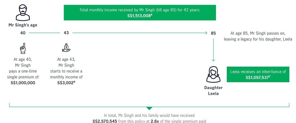 Best lifetime income plans