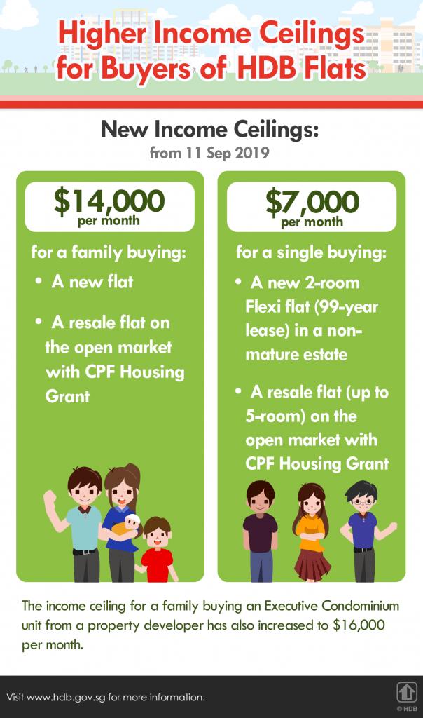 New Singapore Housing Grant 2019
