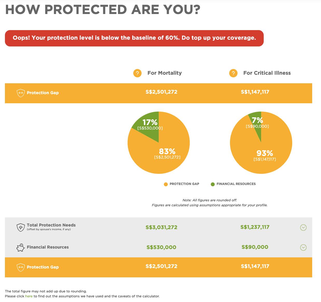 Protection gap