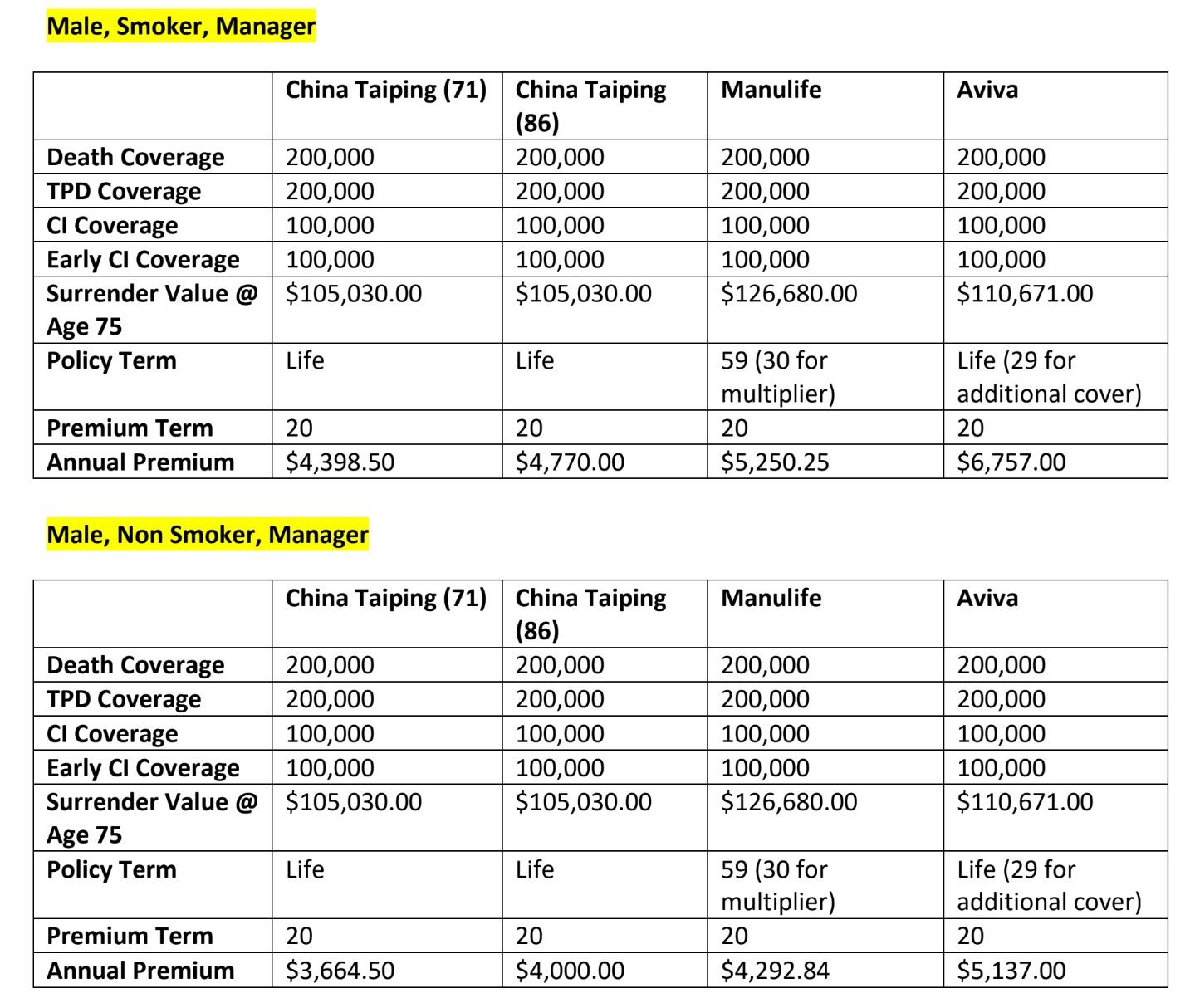 China taiping whole life plan