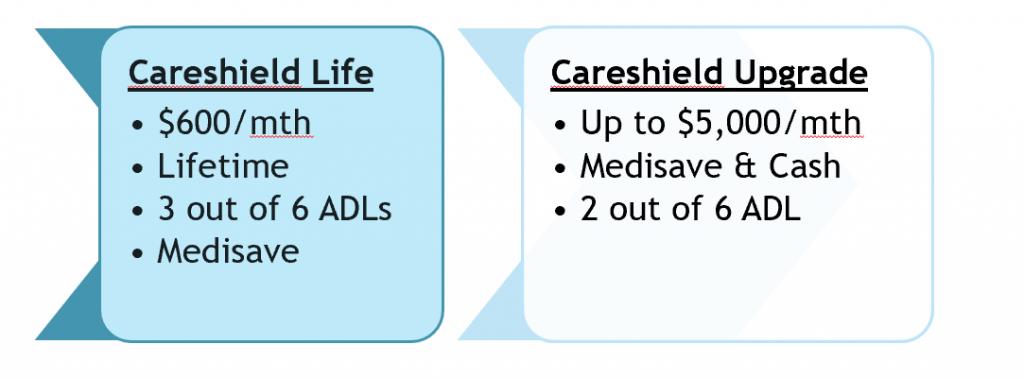 careshield life supplement upgrade