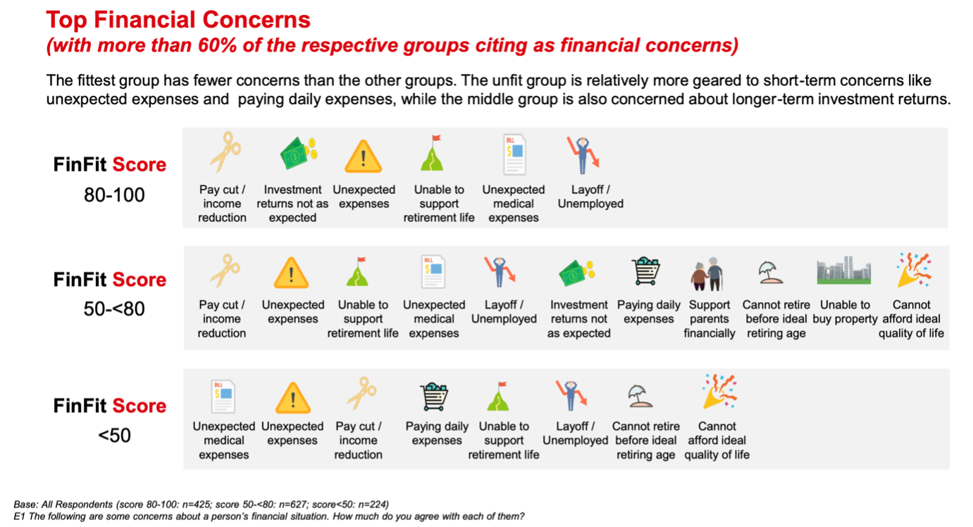 top financial concerns singapore