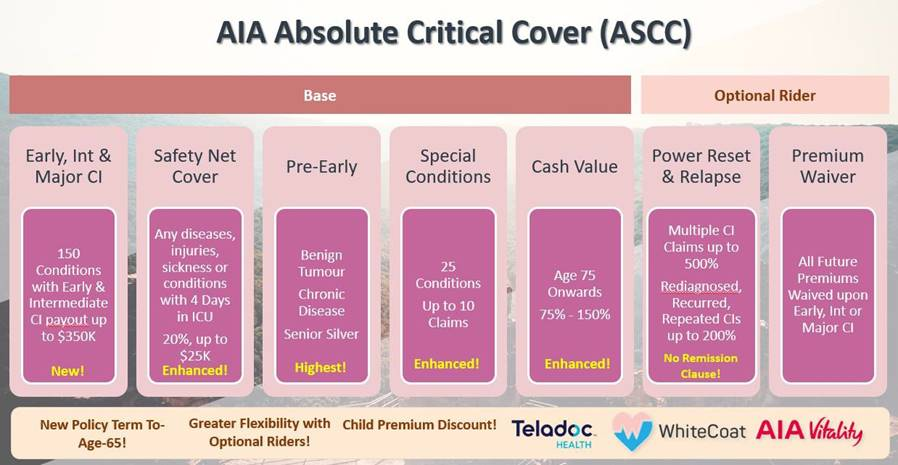 AIA Absolute Critical Cover